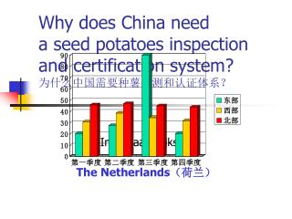 Why does China need  a seed potatoes inspection and certification system? 为什么中国需要种薯检测和认证体系?