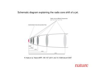 K Hada  et al .  Nature 477 , 185-187 (2011) doi:10.1038/nature10387
