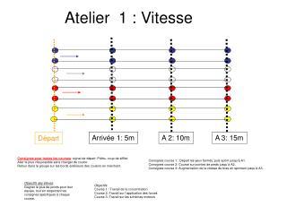 Atelier  1 : Vitesse