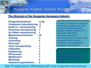The Structure of the Hungarian Aerospace Industry
