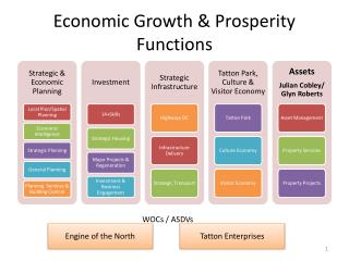 Economic Growth & Prosperity  Functions
