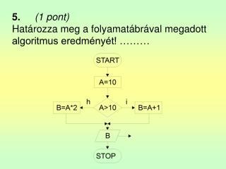 5. (1 pont) Határozza meg a folyamatábrával megadott algoritmus eredményét! ………
