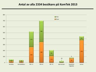 Antal av alla  2334  besökare på  KomTek  2013