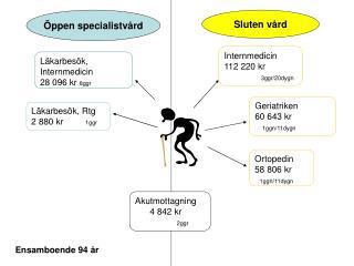 Öppen specialistvård