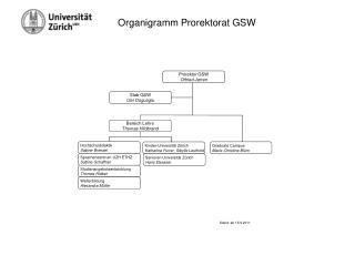Organigramm Prorektorat GSW