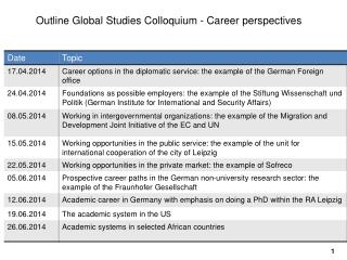 Outline  Global  Studies  Colloquium - Career  perspectives