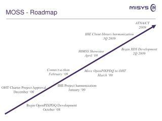 MOSS - Roadmap