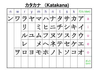 カタカナ ( Katakana)