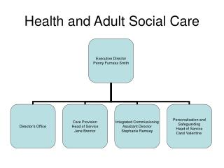 Health and Adult Social Care