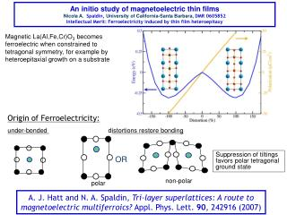 An initio study of magnetoelectric thin films