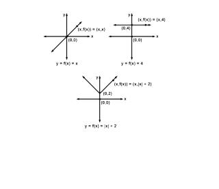 Function 1: ·linear ·slope = 1 ·slope = tan  θ θ