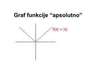 """Graf funkcije """"apsolutno"""""""