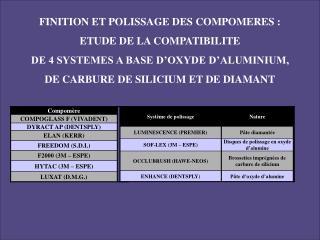 FINITION ET POLISSAGE DES COMPOMERES :  ETUDE DE LA COMPATIBILITE