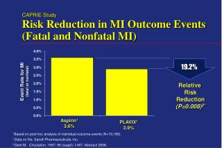 CAPRIE Study Risk Reduction in MI Outcome Events  (Fatal and Nonfatal MI)
