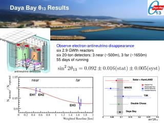 Daya Bay θ 13  Results