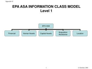EPA ASA INFORMATION CLASS MODEL Level 1