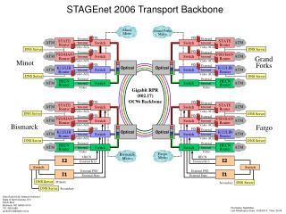 STAGEnet 2006 Transport Backbone