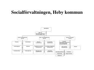 Socialförvaltningen, Heby kommun
