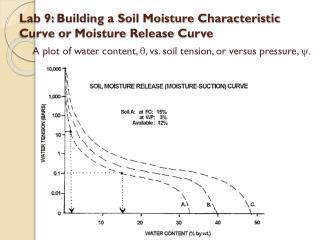 Lab 9:  Building  a Soil Moisture Characteristic Curve or Moisture Release Curve