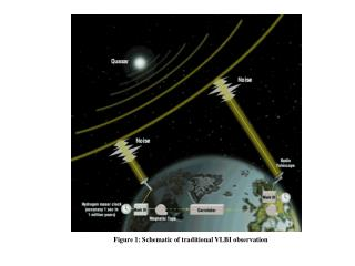 Figure 1: Schematic of traditional VLBI observation