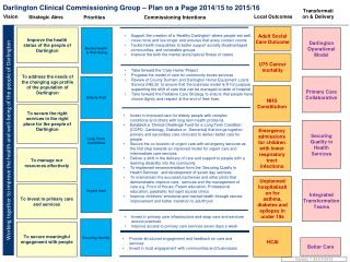 Darlington Clinical Commissioning Group – Plan on a Page 2014/15 to 2015/16