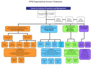 CIPM Organisational structure: Employees