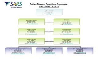 Durban Customs Operations Organogram Cost Centre : 602010