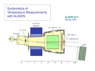 Systematics of  Temperature Measurements  with ALADIN