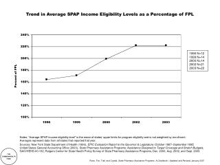 Trend in Average SPAP Income Eligibility Levels as a Percentage of FPL