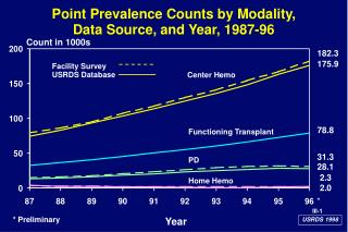 Point Prevalence Counts by Modality, Data Source, and Year, 1987-96