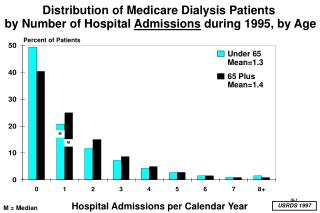 Distribution of Medicare Dialysis Patients  by Number of Hospital  Admissions  during 1995, by Age