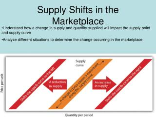 Supply Shifts in the Marketplace