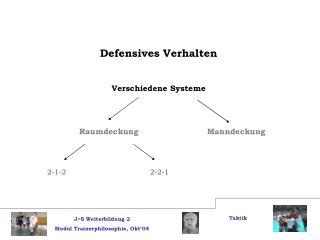 Defensives Verhalten Verschiedene Systeme Raumdeckung Manndeckung 2-1-2   2-2-1