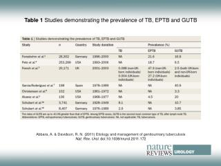 Table 1  Studies demonstrating the prevalence of TB, EPTB and GUTB
