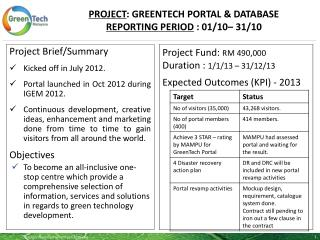PROJECT :  GreenTech  portal & database Reporting period  :  01/10– 31/10