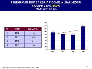 PENEMPATAN TENAGA KERJA INDONESIA LUAR NEGERI  PROGRAM G TO G  JEPANG TAHUN  20 10 s.d   201 3