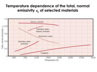 Temperature dependence of the total, normal emissivity  e n  of selected materials
