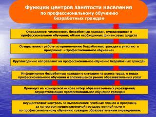 Функции центров занятости населения  по профессиональному обучению  безработных граждан