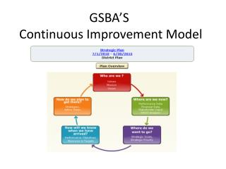 GSBA'S  Continuous Improvement Model