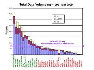 Total Data Volume  (Apr 1999 - Mar 2000)