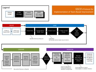 GSCS's  Protocol for  Implementation of Team-Based Improvement