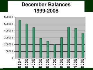 December Balances 1999-2008