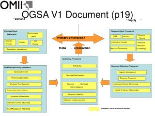 OGSA V1 Document (p19)