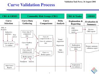 Curve Validation Process