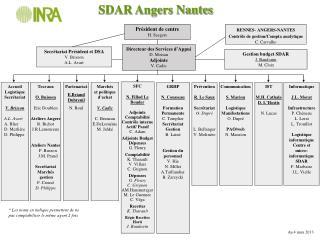 SDAR Angers Nantes