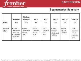 Segmentation Summary