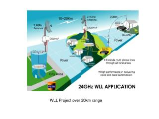 2.4GHz Wireless Radio Communication System