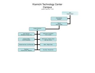 Kiamichi Technology Center Campus updated: September 7, 2006