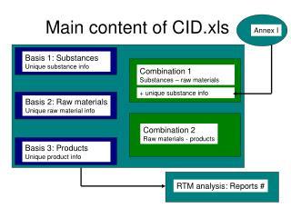 Main content of CID.xls