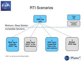 RTI Scenarios